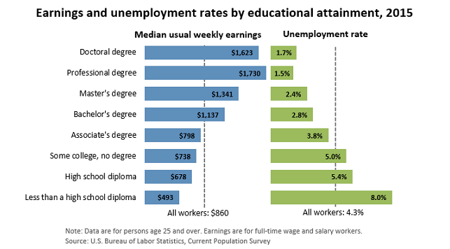 Educational Attainment 2015